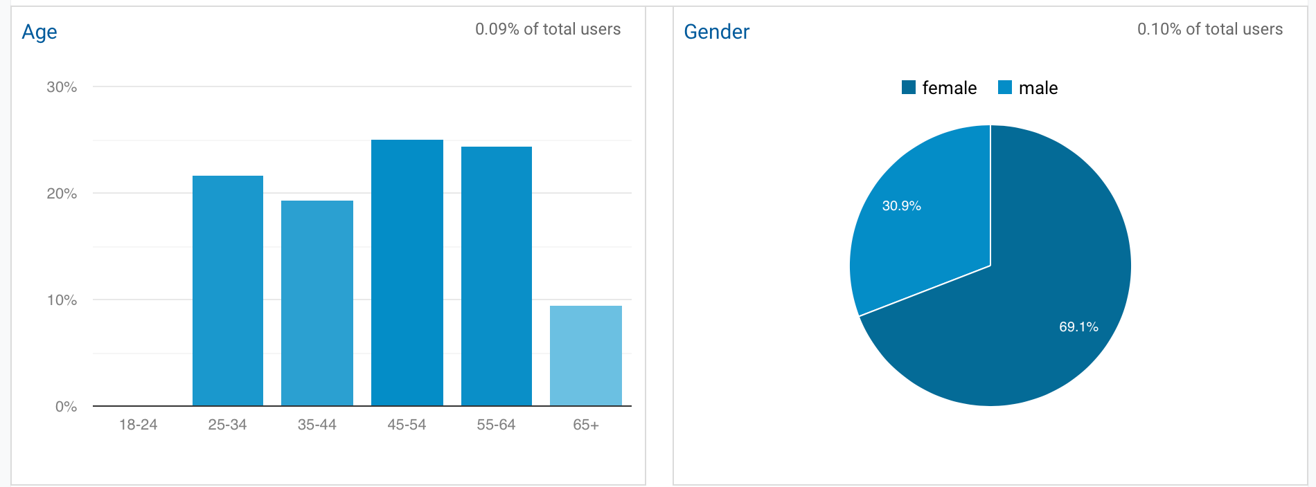 Overviewc Google Analytics